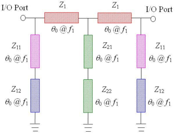parameters are converted into the multilayered structure. Fig. 4. Architecture of the three-ordered dual-passband