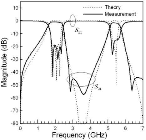 With Low-Temperature Co-Fired Ceramic Technology 351 (c) Responses of the theoretical prediction and measurement
