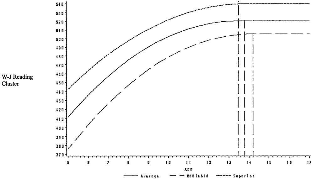 Fig 3. Individual growth curve analysis of changes in reading. The longitudinal data on the
