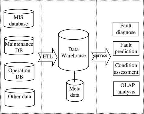 assessment DB OLAP Meta analysis data Other data Fig. 1 The transformer fault diagnose system architecture