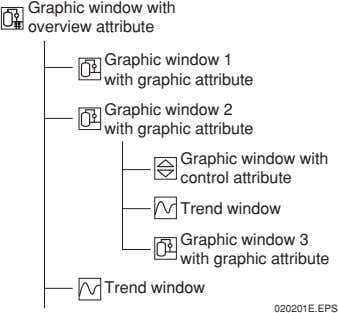 Graphic window with overview attribute Graphic window 1 with graphic attribute Graphic window 2 with