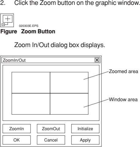 2. Click the Zoom button on the graphic window. 020303E.EPS Figure Zoom Button Zoom In/Out