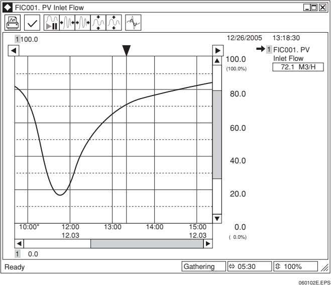 FIC001. PV Inlet Flow 12/26/2005 13:18:30 1 100.0 1 FIC001. PV 100.0 Inlet Flow 72.1