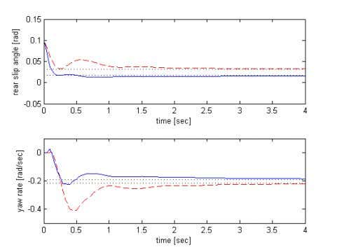 FrB09.1 Fig. 4. Closed-loop trajectories of rear tire slip angle α r and yaw rate r