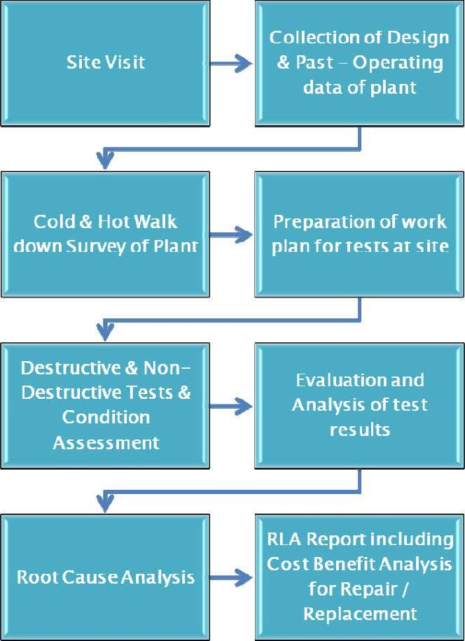 PROCEDURES OF R&M PROJECTS FLOW CHART FOR R&M STUDY The above steps have to be taken