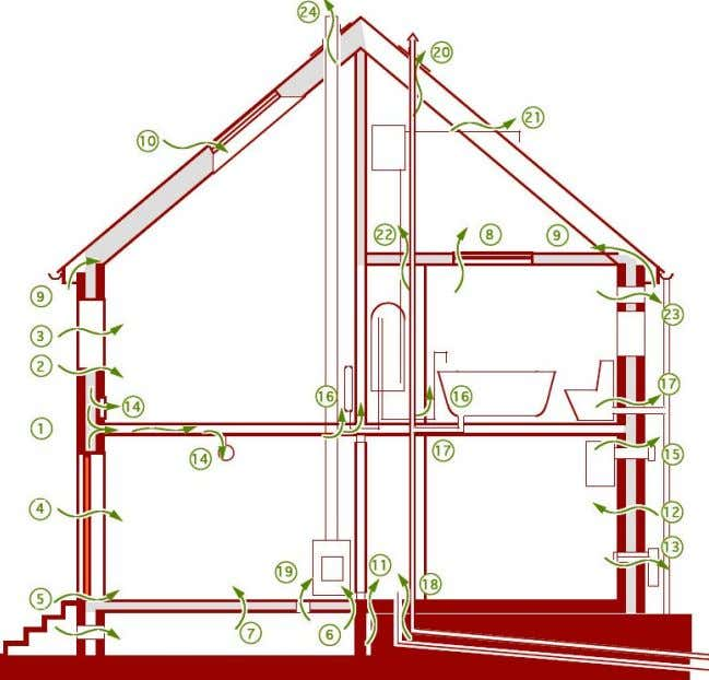 for Airtightness – SEDA Design Guide for Scotland Diagram indicating some of the many myriad ways