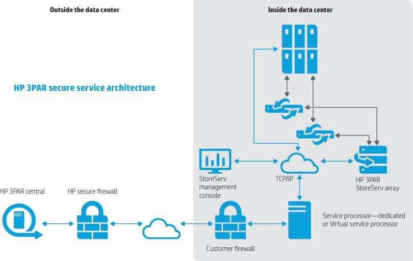 Service Architecture Figure 1. Secure storage connections Service processor The HP 3PAR Service Processor is an