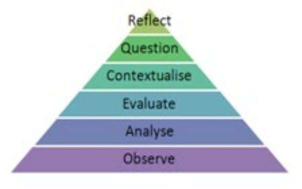 practice section of Self- management] Figure 1: Steps of critical thinking (Thyer, E 2013) Critical thinking