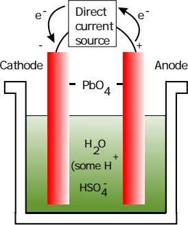 e Direct - - e current source - + Cathode Anode PbO 4 H 2