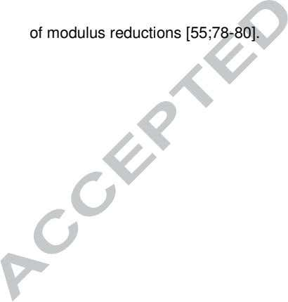 of modulus reductions [55;78-80].