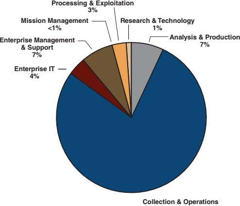 Processing & Exploitation 3% Mission Management Research & Technology <1% 1% Analysis & Production