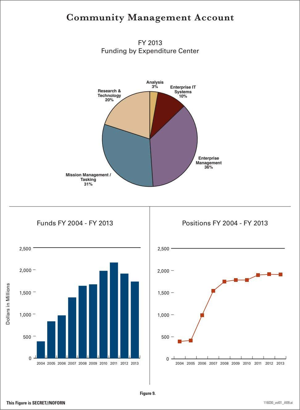 Community Management Account FY 2013 Funding by Expenditure Center Analysis 3% Enterprise IT Research &