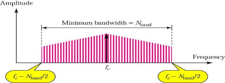 Figure 12 The 8-PSK characteristics Figure 13 Relationship between baud rate and bandwidth in PSK