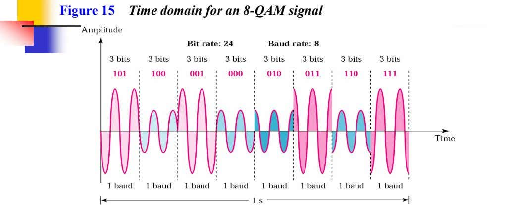 Figure 15 Time domain for an 8-QAM signal