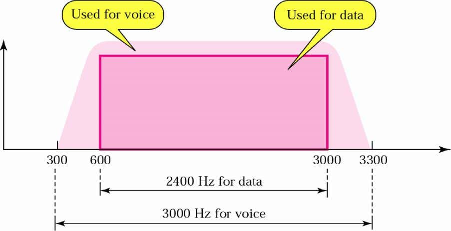 Modems A telephone line has a bandwidth of almost 2400 Hz for data transmission. Figure 18