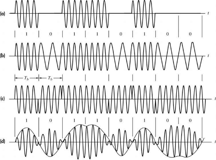 1. Digital CW modulation Binary modulated waveforms (a) ASK (b) FSK (c) PSK (d) DSB with
