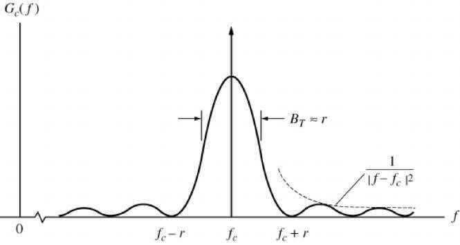 ASK The mean and variance of digital sequence Figure for ASK spectrum B T =r, and