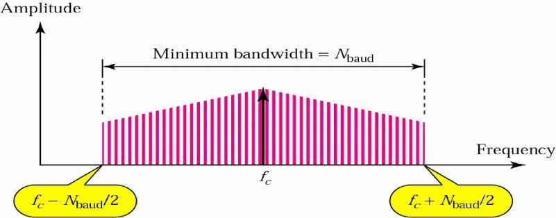 Figure 3 ASK Figure 4 Relationship between baud rate and bandwidth in ASK