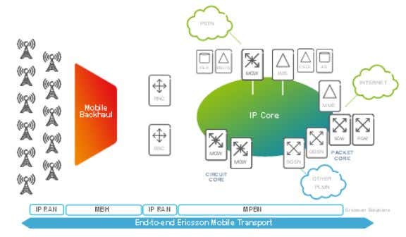 Figure1:EricssonIPTransportNetworkSolutions–Overview