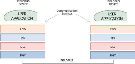 FIELDBUS FIELDBUS DEVICE DEVICE Communication USER Services USER APPLICATION APPLICATION FMS FMS FAS FAS DLL