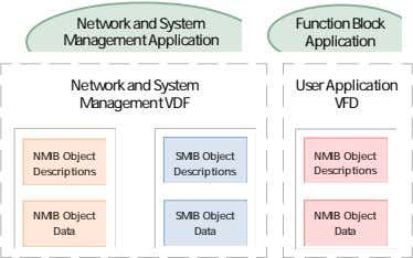 Network and System Management Application Function Block Application Network and System Management VDF User