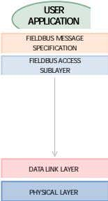 > USER USER APPLICATION APPLICATION FIELDBUS MESSAGE SPECIFICATION FIELDBUS ACCESS SUBLAYER DATA LINK LAYER