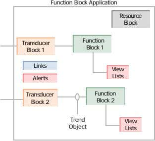 Function Block Application Resource Block Function Transducer Block 1 Block 1 Links View Lists Alerts