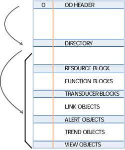 0 OD HEADER DIRECTORY RESOURCE BLOCK FUNCTION BLOCKS TRANSDUCER BLOCKS LINK OBJECTS ALERT OBJECTS TREND