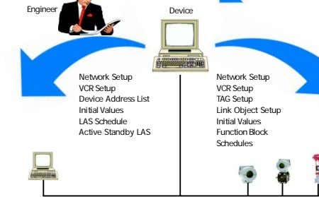 Engineer Device Network Setup VCR Setup Device Address List Initial Values LAS Schedule Active Standby