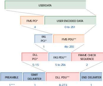 USER DATA FMS PCI* USER ENCODED DATA 4 0 to 251 FAS FMS PDU** PCI*