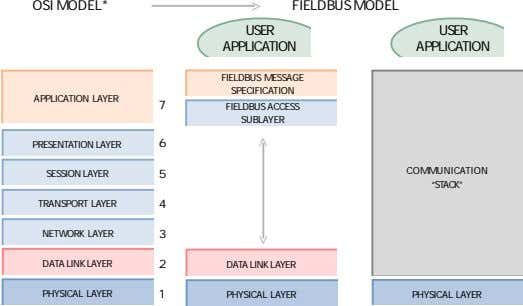 OSI MODEL* > FIELDBUS MODEL USER USER APPLICATION APPLICATION FIELDBUS MESSAGE SPECIFICATION APPLICATION LAYER