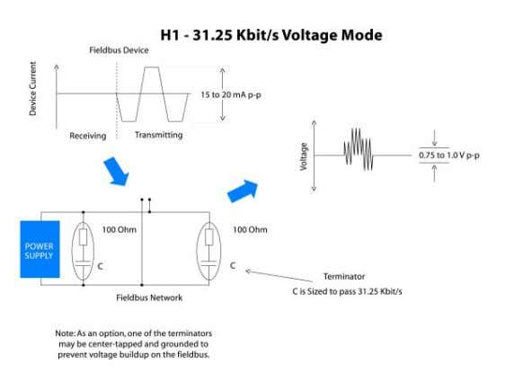 however for I.S. applications, the allowed power supply voltage depends on the barrier rating. Fieldbus Signaling