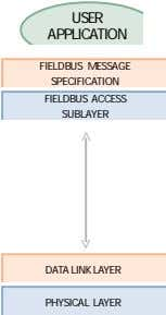 USER APPLICATION > FIELDBUS MESSAGE SPECIFICATION FIELDBUS ACCESS SUBLAYER DATA LINK LAYER PHYSICAL LAYER