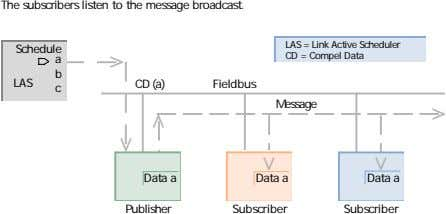The subscribers listen to the message broadcast. > LAS = Link Active Scheduler Schedule CD