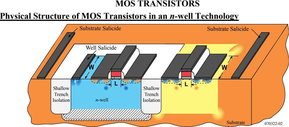 MOS TRANSISTORS Physical Structure of MOS Transistors in an n-well Technology Substrate Salicide Substrate Salicide