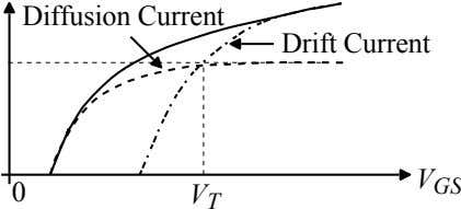 Diffusion Current Drift Current V GS 0 V T