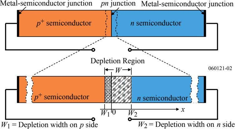 Metal-semiconductor junction pn junction Metal-semiconductor junction + p semiconductor n semiconductor Depletion