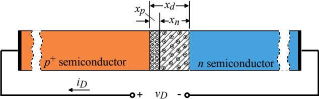 x d x p x n p + semiconductor n semiconductor i D + v