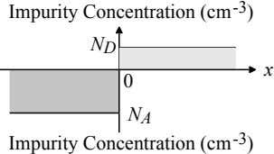 Impurity Concentration (cm -3 ) N D x 0 N A Impurity Concentration (cm -3