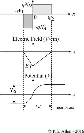 qN D -W 1 x 0 W 2 -qN A Electric Field ( V/cm) x