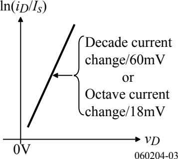 ln(i D /I s ) Decade current change/60mV or Octave current change/18mV v D 0V