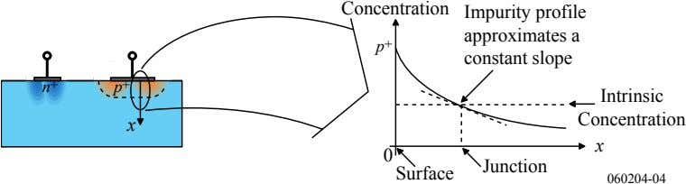 Concentration Impurity profile approximates a p + constant slope + n p + Intrinsic Concentration