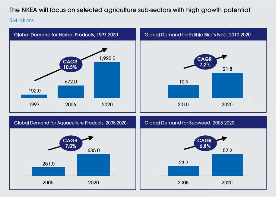 large global market that is rapidly expanding. Exhibit 15-1 In addition, the paddy and livestock sub-sectors