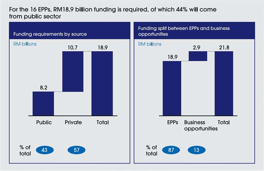 to be RM21.8 billion, as shown in Exhibit 15-8 , of which RM18.9 billion will be