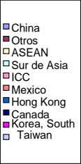 China Otros ASEAN Sur de Asia ICC Mexico Hong Kong Canada Korea, South Taiwan