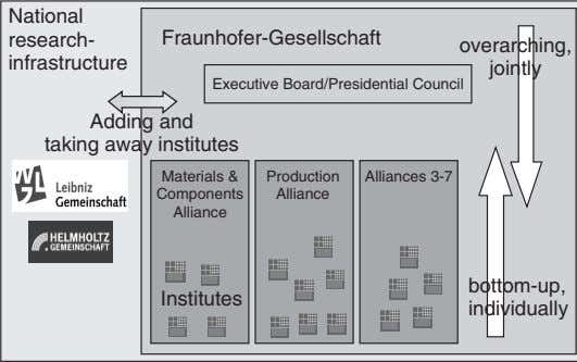 National research- Fraunhofer-Gesellschaft overarching, infrastructure jointly Executive Board/Presidential Council