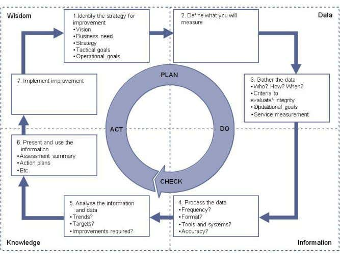 "Figura 5: Il 7-Step Improvement Process ""© Crown copyright 2013 Reproduced under licence from the"