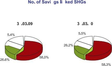 Status of Micro Finance in India 2009-2010 3.1 savings of sHGs with Banks As on 31