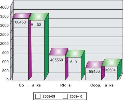 Status of Micro Finance in India 2009-2010 During 2009-10, average bank loan disbursed per SHG was