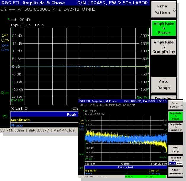 Amplitude response, group delay, phase 02-2012 | R&S ETL for DVB-T2 | 14 l combined measurement